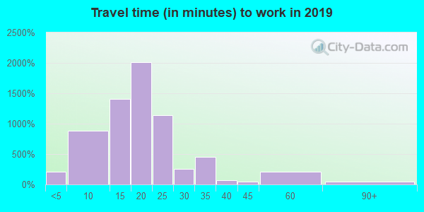 35816 zip code travel time to work (commute)
