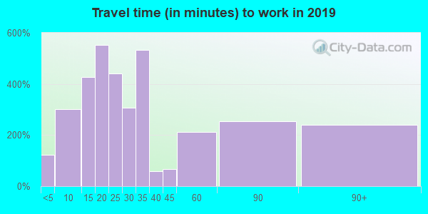35956 zip code travel time to work (commute)