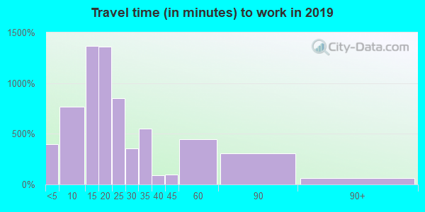 35967 zip code travel time to work (commute)