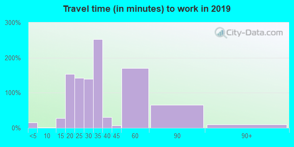 35973 zip code travel time to work (commute)