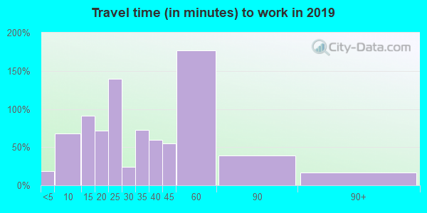 35981 zip code travel time to work (commute)