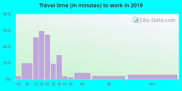 36117 zip code travel time to work (commute)