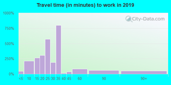 36312 zip code travel time to work (commute)