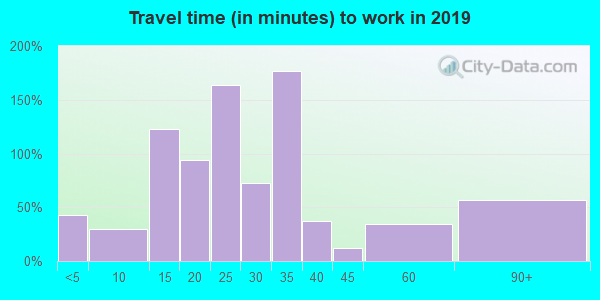 36316 zip code travel time to work (commute)