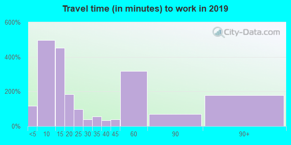36340 zip code travel time to work (commute)