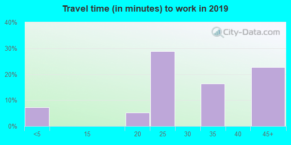 36481 zip code travel time to work (commute)