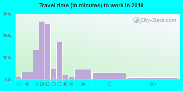 36605 zip code travel time to work (commute)