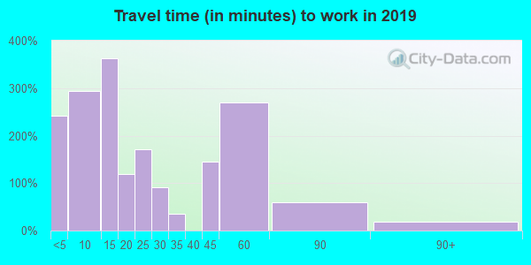 36756 zip code travel time to work (commute)