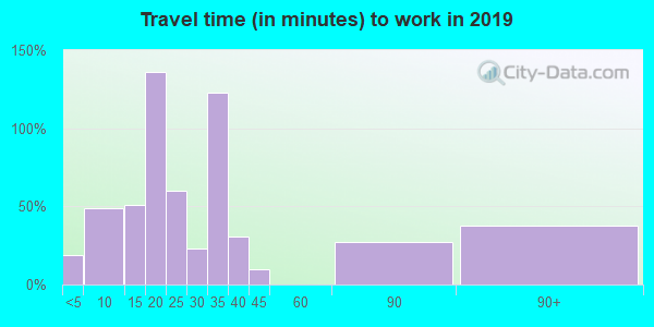 36759 zip code travel time to work (commute)