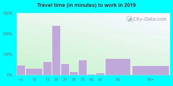 36769 zip code travel time to work (commute)
