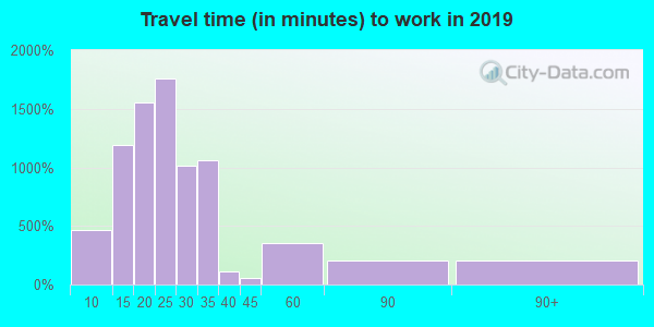 36804 zip code travel time to work (commute)