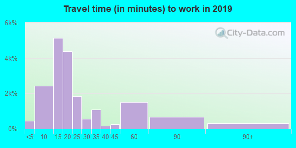 36830 zip code travel time to work (commute)