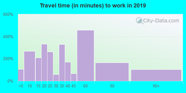 36853 zip code travel time to work (commute)