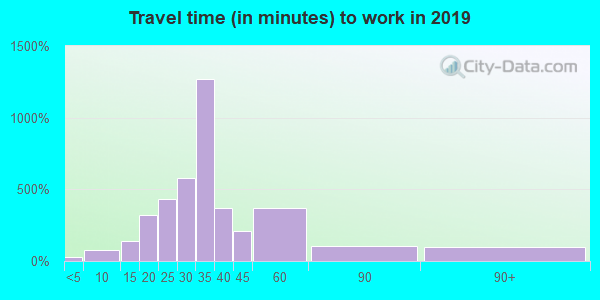 36874 zip code travel time to work (commute)