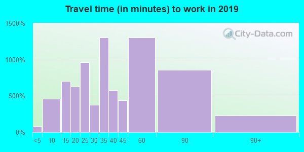 37015 zip code travel time to work (commute)