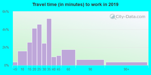 37027 zip code travel time to work (commute)