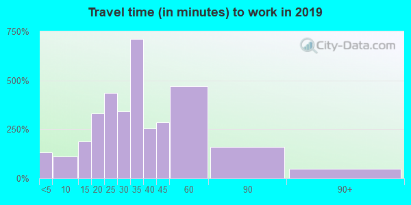 37080 zip code travel time to work (commute)