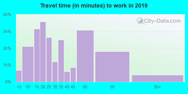37087 zip code travel time to work (commute)