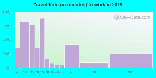 37096 zip code travel time to work (commute)
