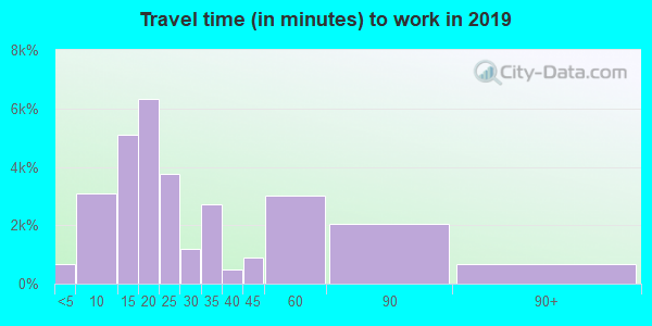 37130 zip code travel time to work (commute)