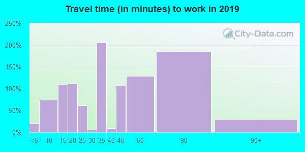 37137 zip code travel time to work (commute)