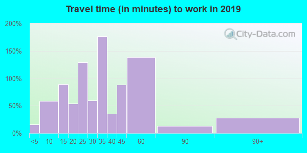 37142 zip code travel time to work (commute)