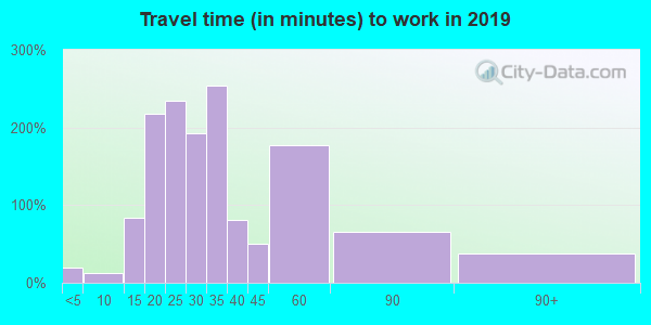 37144 zip code travel time to work (commute)