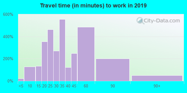 37153 zip code travel time to work (commute)