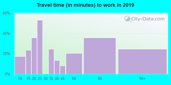 37175 zip code travel time to work (commute)