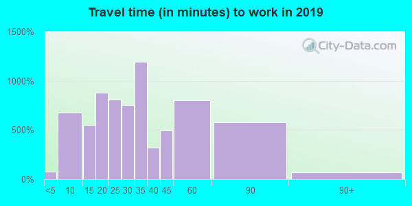 37179 zip code travel time to work (commute)