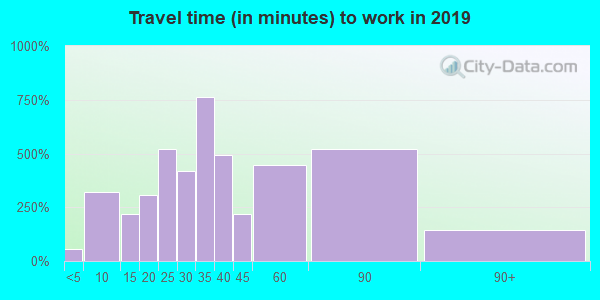 37186 zip code travel time to work (commute)