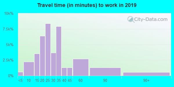 37211 zip code travel time to work (commute)