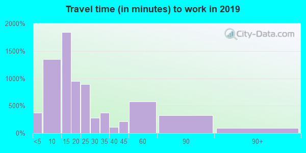 37321 zip code travel time to work (commute)