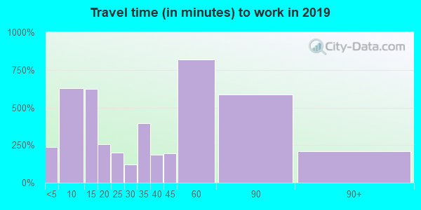 37327 zip code travel time to work (commute)