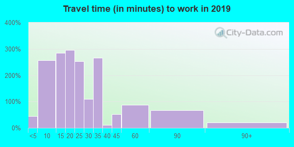 37342 zip code travel time to work (commute)