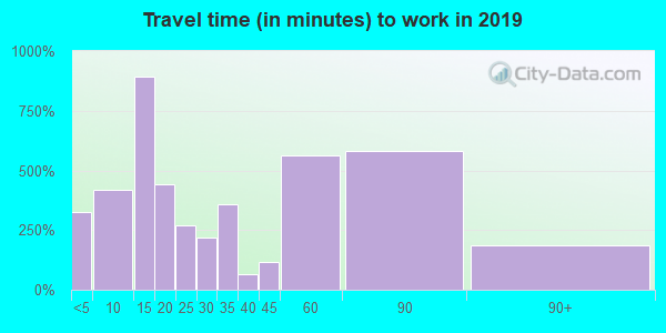 37367 zip code travel time to work (commute)