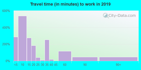 37375 zip code travel time to work (commute)