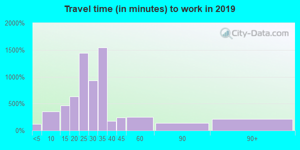37377 zip code travel time to work (commute)