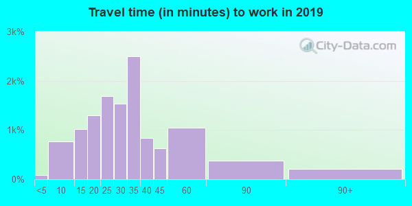 37379 zip code travel time to work (commute)