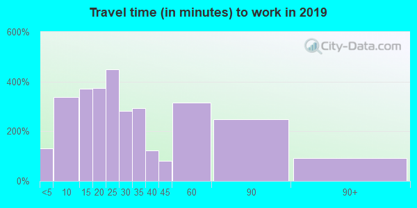 37381 zip code travel time to work (commute)