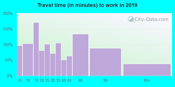 37387 zip code travel time to work (commute)