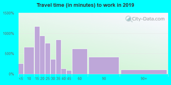 37398 zip code travel time to work (commute)