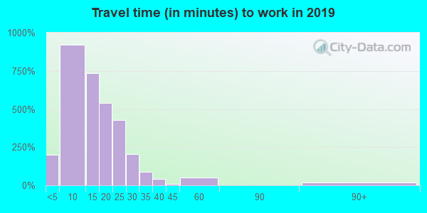 37403 zip code travel time to work (commute)
