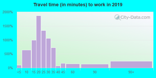 37416 zip code travel time to work (commute)