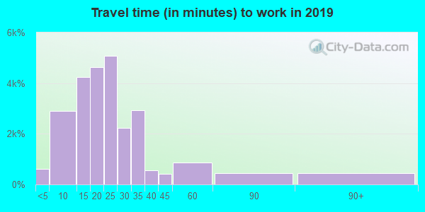 37421 zip code travel time to work (commute)