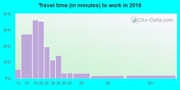 37601 zip code travel time to work (commute)