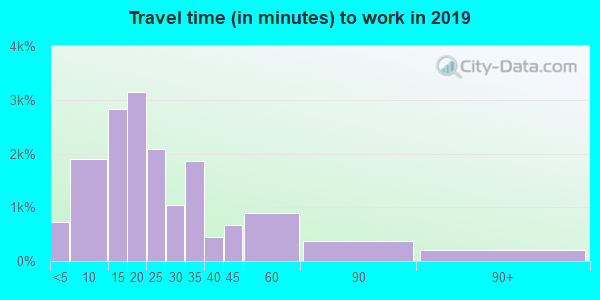 37620 zip code travel time to work (commute)
