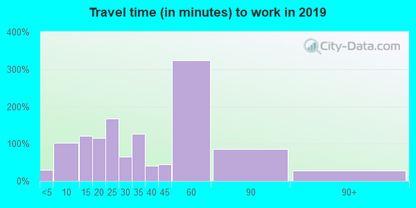 37640 zip code travel time to work (commute)