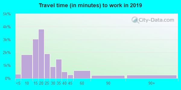 37660 zip code travel time to work (commute)