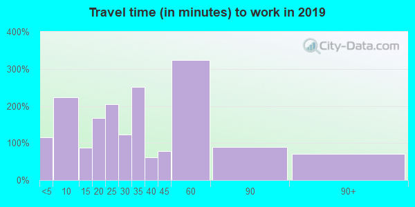 37687 zip code travel time to work (commute)